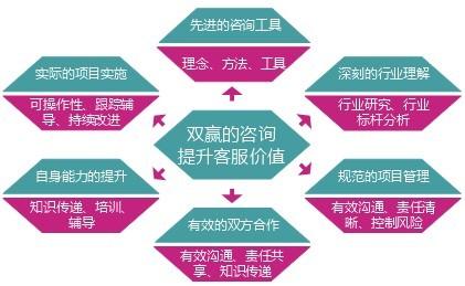 上海倍跃企业管理咨询有限公司
